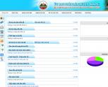 Tháng 7/2014: Triển khai Quản lý văn bản và điều hành cho tỉnh Gia Lai (giai đoạn 2)